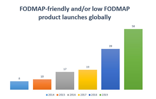FODMAP friendly product launches globally
