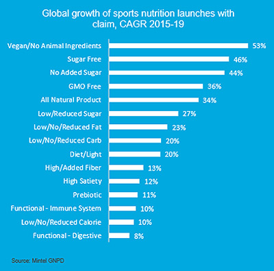 Global growth of sports nutrition launches with claim