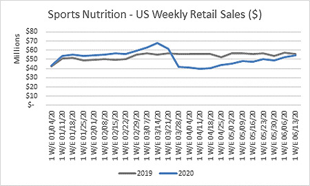 Sports nutrition US weekly retail sales