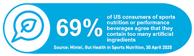69% of US consumers of sports nutrition or performance beverages agree they contain too many artificial ingredients
