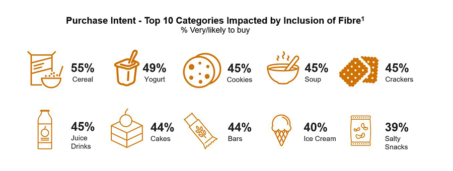 top 10 categories impacted by fibre inclusion2