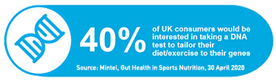 UK consumer interest DNA test to tailor diet and exercise