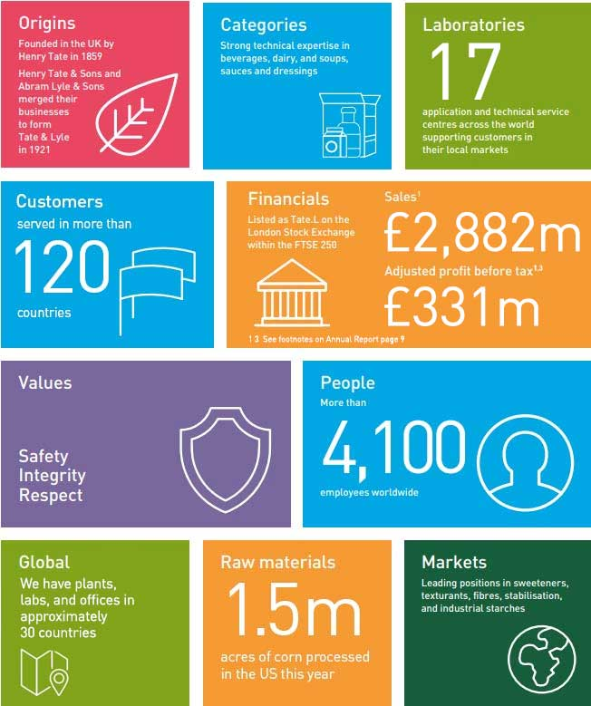 Infographic with ten stats of Tate & Lyle