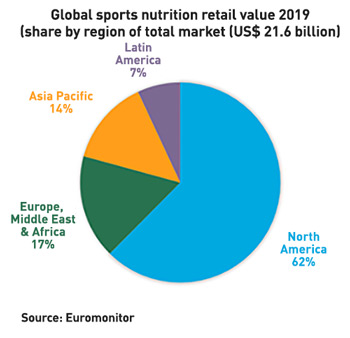 Global sports nutrition retail value 2019