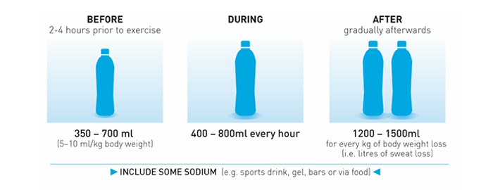 Hydration before during and after exercise